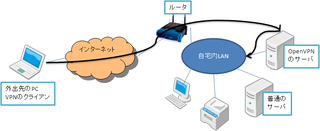 VPN を使ったネットワーク構成