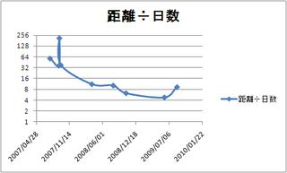 納車から現在までの距離・対数表示
